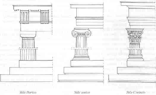 Architettura classica caratteristiche confortevole for Architettura classica
